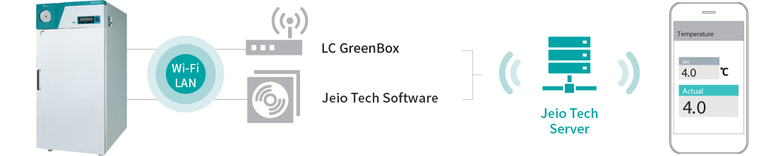 Jeio Tech Gateway/Jeio Tech Software